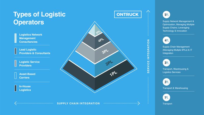 types of logistics operators